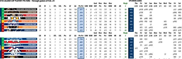 Calder Cup Playoff Primer